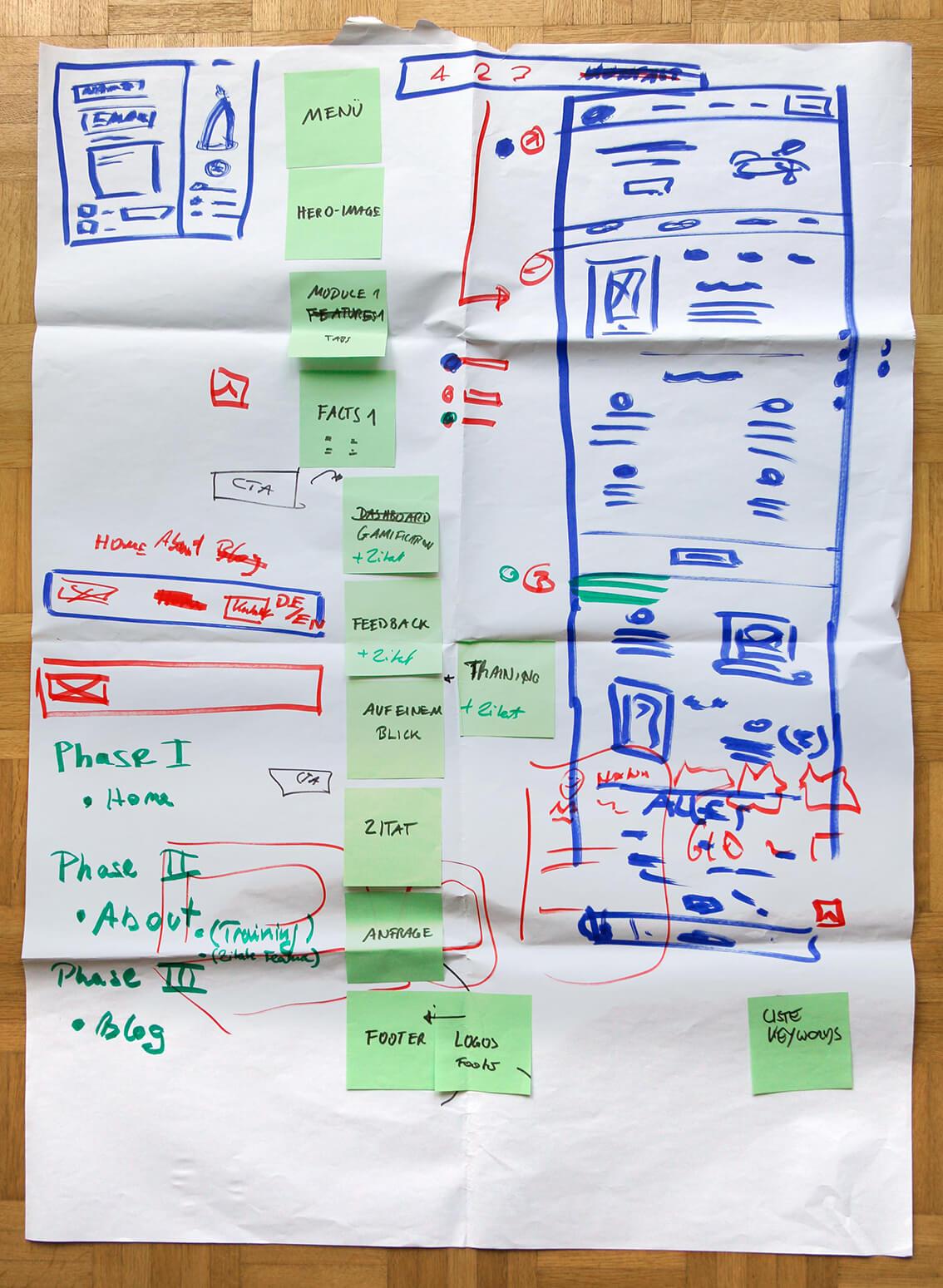 Workshop Flip-Chart mit dem Konzept der Startseite von Formunauts.